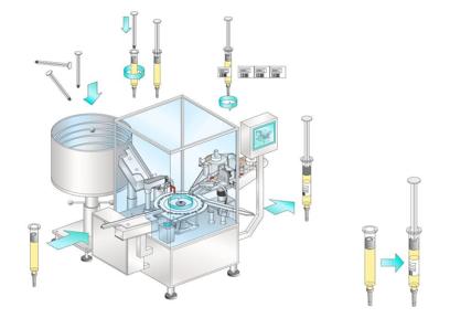 Автоматическая машина для вставки штоков и этикетировки преднаполненных одноразовых шприцев