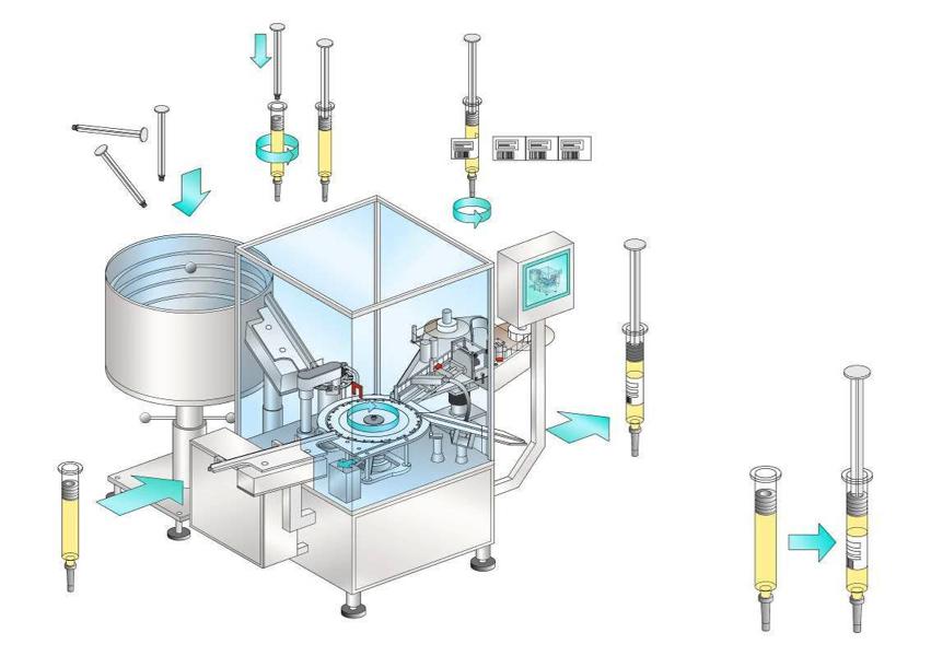 Автоматическая станция для вставки штоков поршня и этикетирования предварительно наполненных шприцев